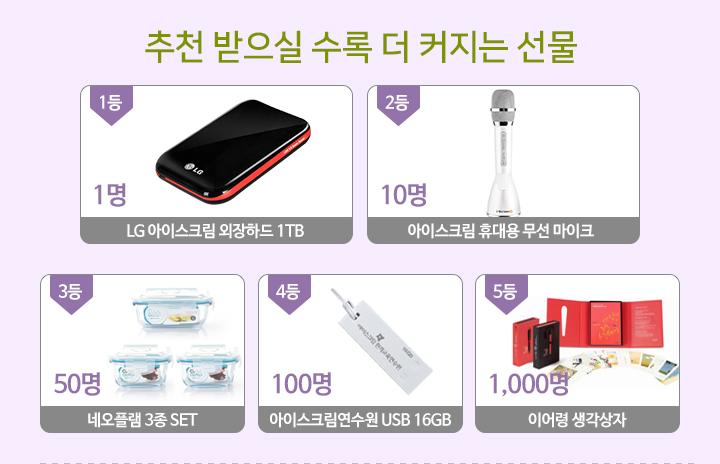 추천 받으실 수록 더 커지는 선물. 1등 1명 LG 아이스크림 외장하드 1TB, 2등 10명 아이스크림 휴대용 무선 마이크, 3등 네오플램 3종 세트, 4등 100명 아이스크림연수원 USB 16GB, 5등 1000명 이어령 생각상자.
